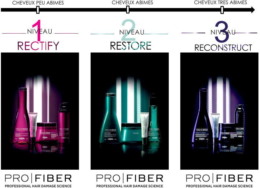 Pro Fiber Rectity